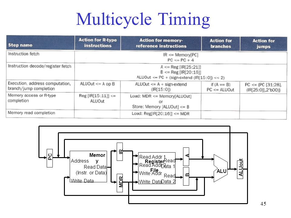 45 Multicycle Timing Address Read Data (Instr.