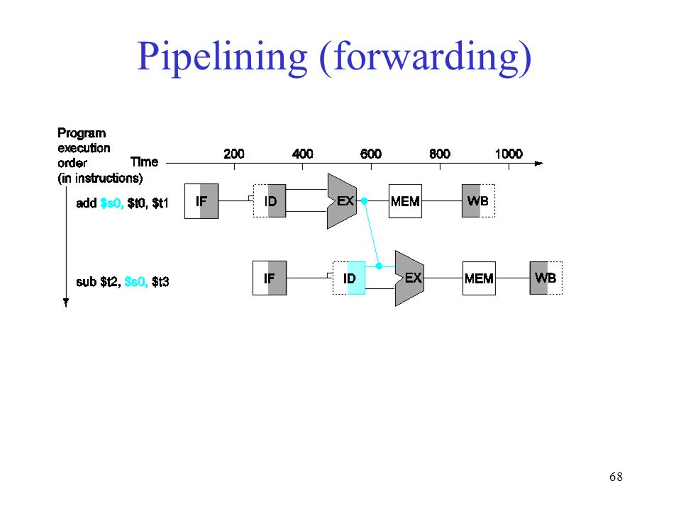 68 Pipelining (forwarding)
