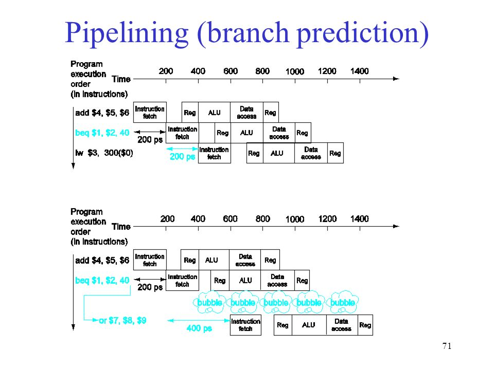 71 Pipelining (branch prediction)