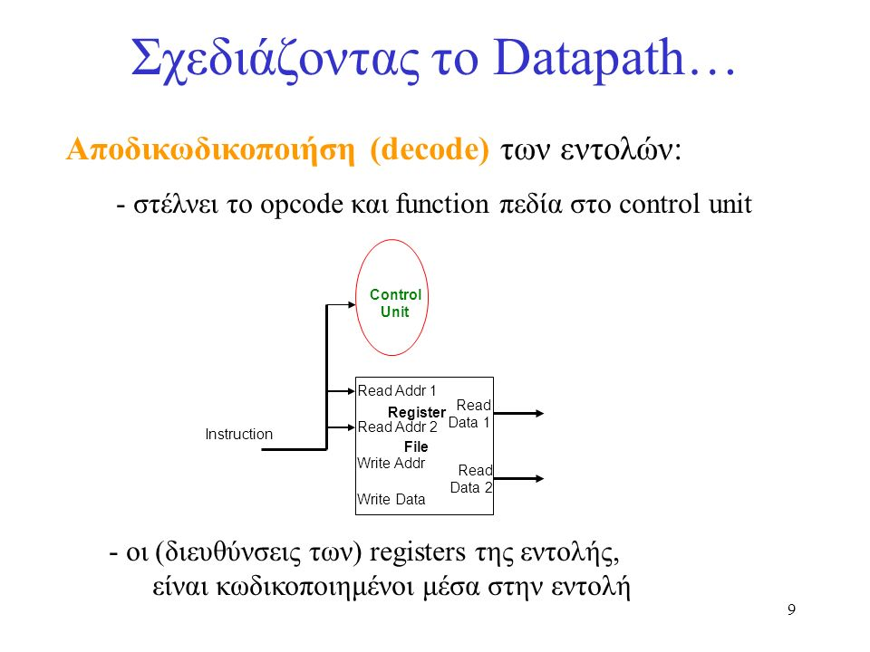 20 … και το Control Circuit ΠΑΡΑΔΕΙΓΜΑ: τι πρέπει να κάνει η ALU με αυτή την εντολή.