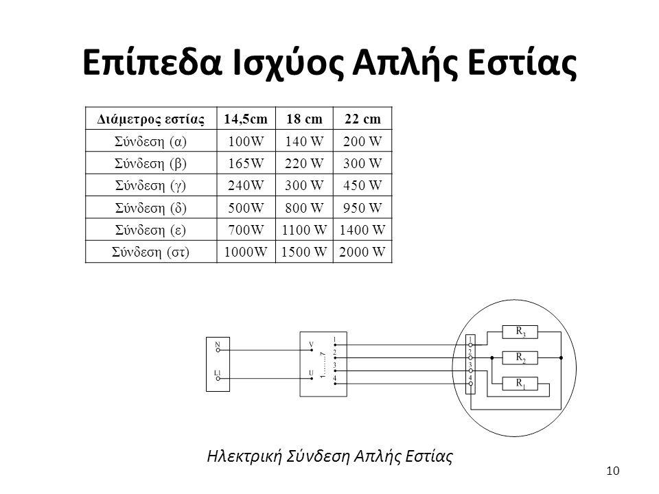 Επίπεδα Ισχύος Απλής Εστίας 10 Διάμετρος εστίας14,5cm18 cm22 cm Σύνδεση (α)100W140 W200 W Σύνδεση (β)165W220 W300 W Σύνδεση (γ)240W300 W450 W Σύνδεση (δ)500W800 W950 W Σύνδεση (ε)700W1100 W1400 W Σύνδεση (στ)1000W1500 W2000 W Ηλεκτρική Σύνδεση Απλής Εστίας