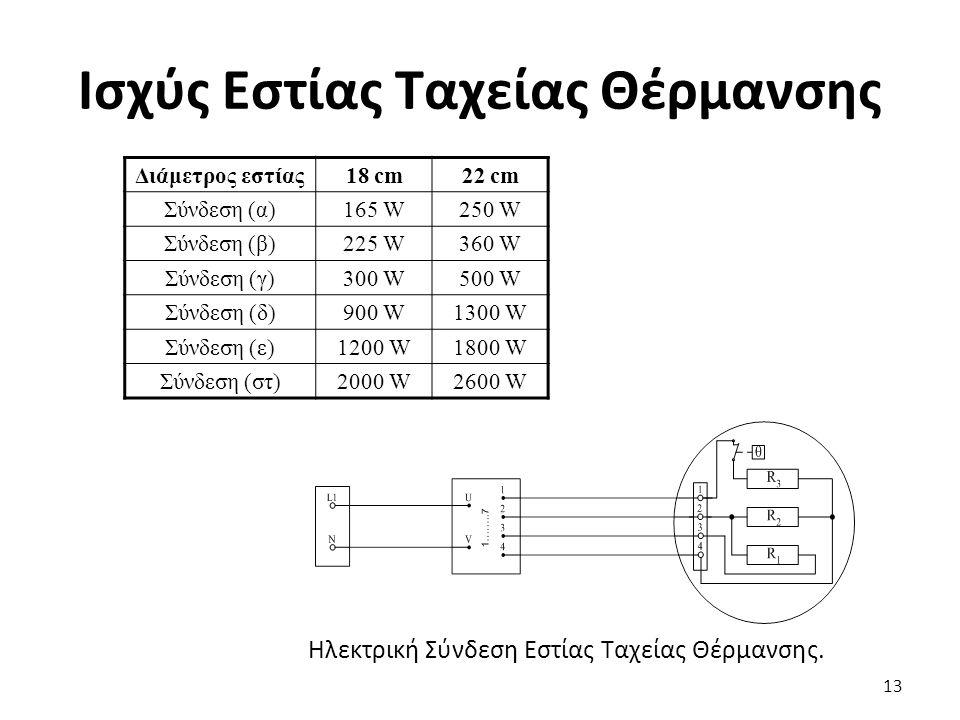 Ισχύς Εστίας Ταχείας Θέρμανσης 13 Ηλεκτρική Σύνδεση Εστίας Ταχείας Θέρμανσης.