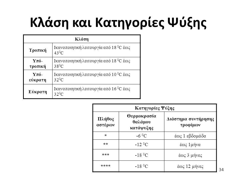 Κλάση και Κατηγορίες Ψύξης 34 Κλάση Τροπική Ικανοποιητική λειτουργία από 18 0 C έως 43 0 C Υπό- τροπική Ικανοποιητική λειτουργία από 18 0 C έως 38 0 C Υπό- εύκρατη Ικανοποιητική λειτουργία από 10 0 C έως 32 0 C Εύκρατη Ικανοποιητική λειτουργία από 16 0 C έως 32 0 C Κατηγορίες Ψύξης Πλήθος αστέρων Θερμοκρασία θαλάμου κατάψυξης Διάστημα συντήρησης τροφίμων *-6 0 Cέως 1 εβδομάδα **-12 0 Cέως 1μήνα ***-18 0 Cέως 3 μήνες ****-18 0 Cέως 12 μήνες