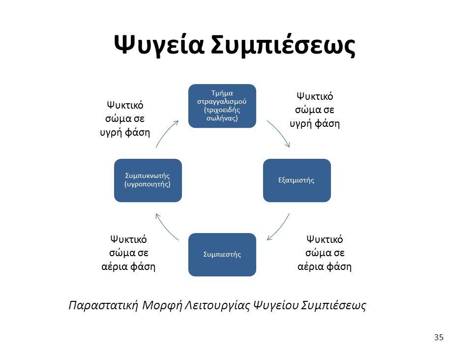 Ψυγεία Συμπιέσεως 35 Παραστατική Μορφή Λειτουργίας Ψυγείου Συμπιέσεως