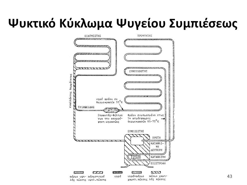 Ψυκτικό Κύκλωμα Ψυγείου Συμπιέσεως 43