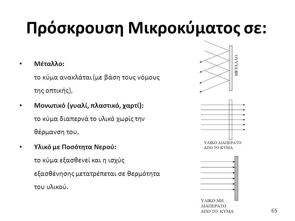 Πρόσκρουση Μικροκύματος σε: 65 Μέταλλο: το κύμα ανακλάται (με βάση τους νόμους της οπτικής), Μονωτικό (γυαλί, πλαστικό, χαρτί): το κύμα διαπερνά το υλικό χωρίς την θέρμανση του, Υλικό με Ποσότητα Νερού: το κύμα εξασθενεί και η ισχύς εξασθένησης μετατρέπεται σε θερμότητα του υλικού.