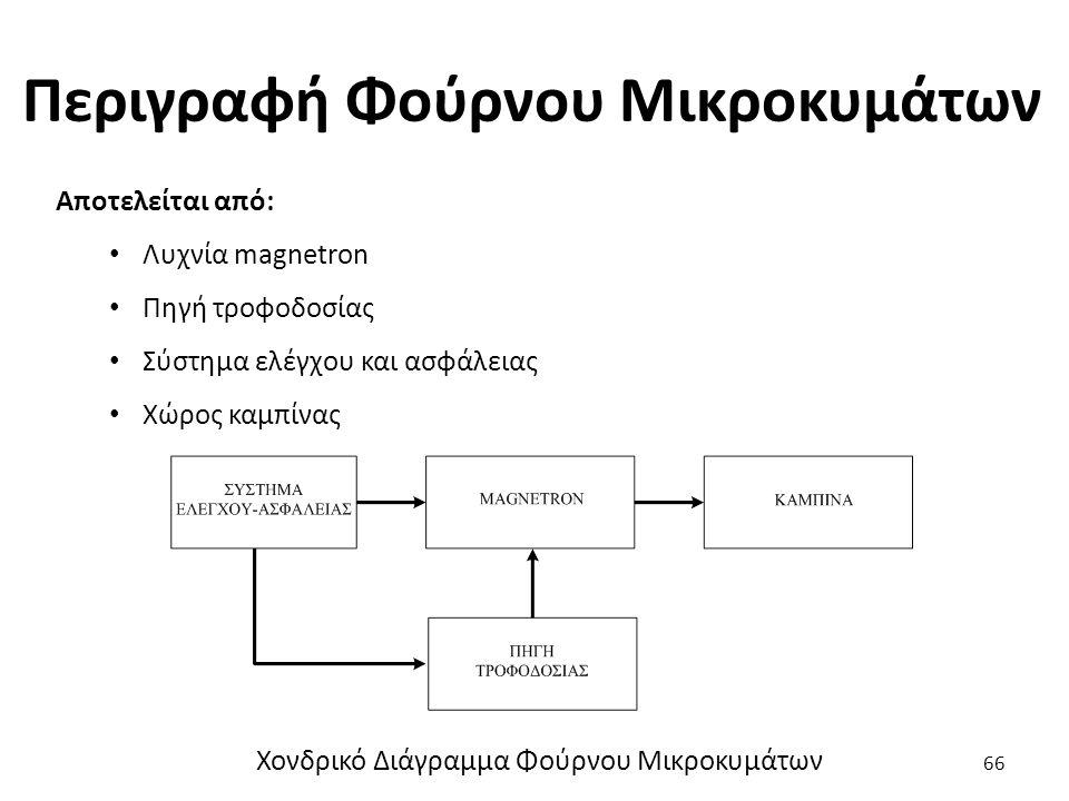 Περιγραφή Φούρνου Μικροκυμάτων 66 Αποτελείται από: Λυχνία magnetron Πηγή τροφοδοσίας Σύστημα ελέγχου και ασφάλειας Χώρος καμπίνας Χονδρικό Διάγραμμα Φούρνου Μικροκυμάτων