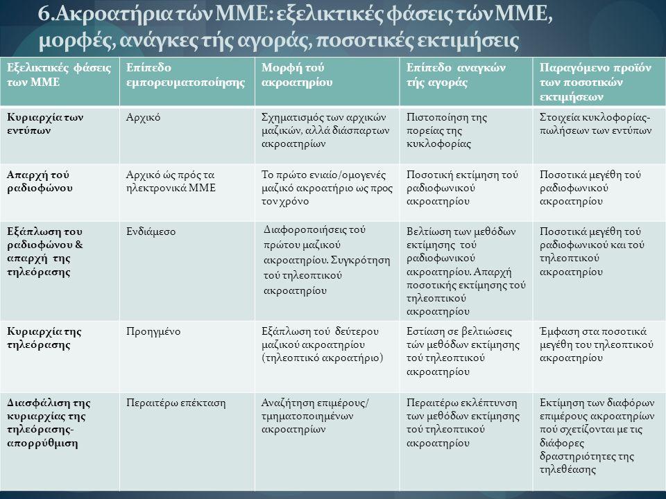 6.Ακροατήρια τών ΜΜΕ: εξελικτικές φάσεις τών ΜΜΕ, μορφές, ανάγκες τής αγοράς, ποσοτικές εκτιμήσεις Εξελικτικές φάσεις των ΜΜΕ Επίπεδο εμπορευματοποίησης Μορφή τού ακροατηρίου Επίπεδο αναγκών τής αγοράς Παραγόμενο προϊόν των ποσοτικών εκτιμήσεων Κυριαρχία των εντύπων ΑρχικόΣχηματισμός των αρχικών μαζικών, αλλά διάσπαρτων ακροατηρίων Πιστοποίηση της πορείας της κυκλοφορίας Στοιχεία κυκλοφορίας- πωλήσεων των εντύπων Απαρχή τού ραδιοφώνου Αρχικό ώς πρός τα ηλεκτρονικά ΜΜΕ Το πρώτο ενιαίο/ομογενές μαζικό ακροατήριο ως προς τον χρόνο Ποσοτική εκτίμηση τού ραδιοφωνικού ακροατηρίου Ποσοτικά μεγέθη τού ραδιοφωνικού ακροατηρίου Εξάπλωση του ραδιοφώνου & απαρχή της τηλεόρασης Ενδιάμεσο Διαφοροποιήσεις τού πρώτου μαζικού ακροατηρίου.