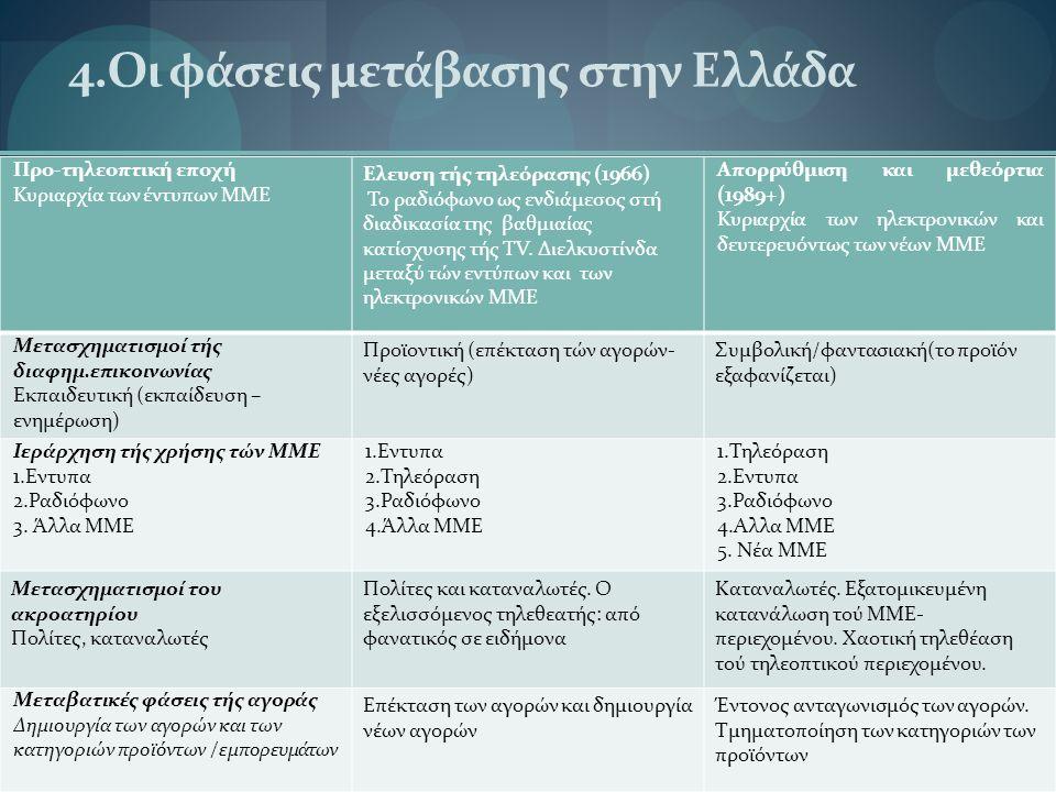 4.Οι φάσεις μετάβασης στην Ελλάδα Προ-τηλεοπτική εποχή Κυριαρχία των έντυπων ΜΜΕ Ελευση τής τηλεόρασης (1966) Το ραδιόφωνο ως ενδιάμεσος στή διαδικασία της βαθμιαίας κατίσχυσης τής TV.