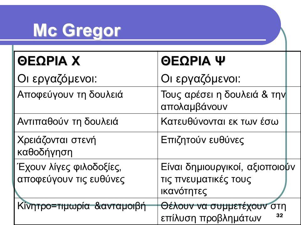 32 Mc Gregor ΘΕΩΡΙΑ Χ Οι εργαζόμενοι: ΘΕΩΡΙΑ Ψ Οι εργαζόμενοι: Αποφεύγουν τη δουλειάΤους αρέσει η δουλειά & την απολαμβάνουν Αντιπαθούν τη δουλειάΚατε