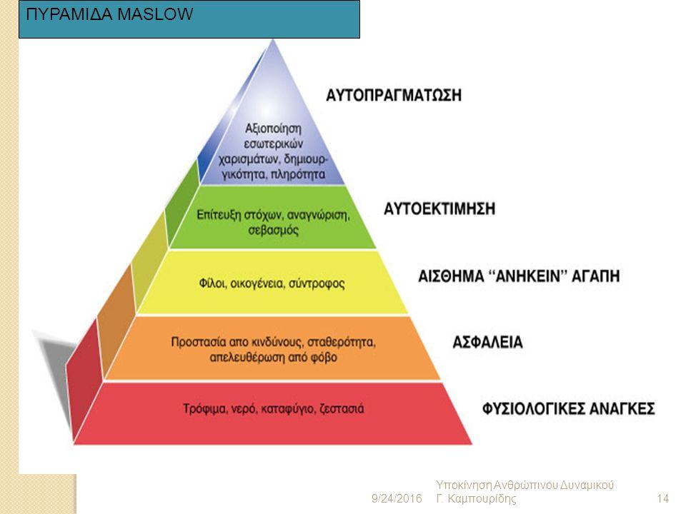 Χαμηλό επίπεδο αναγκών Φυσιολογικές Ανάγκες Βασικές ανάγκες επιβίωσης, Οξυγόνο, νερό, τροφή, κατάλυμα, ένδυση κλπ.