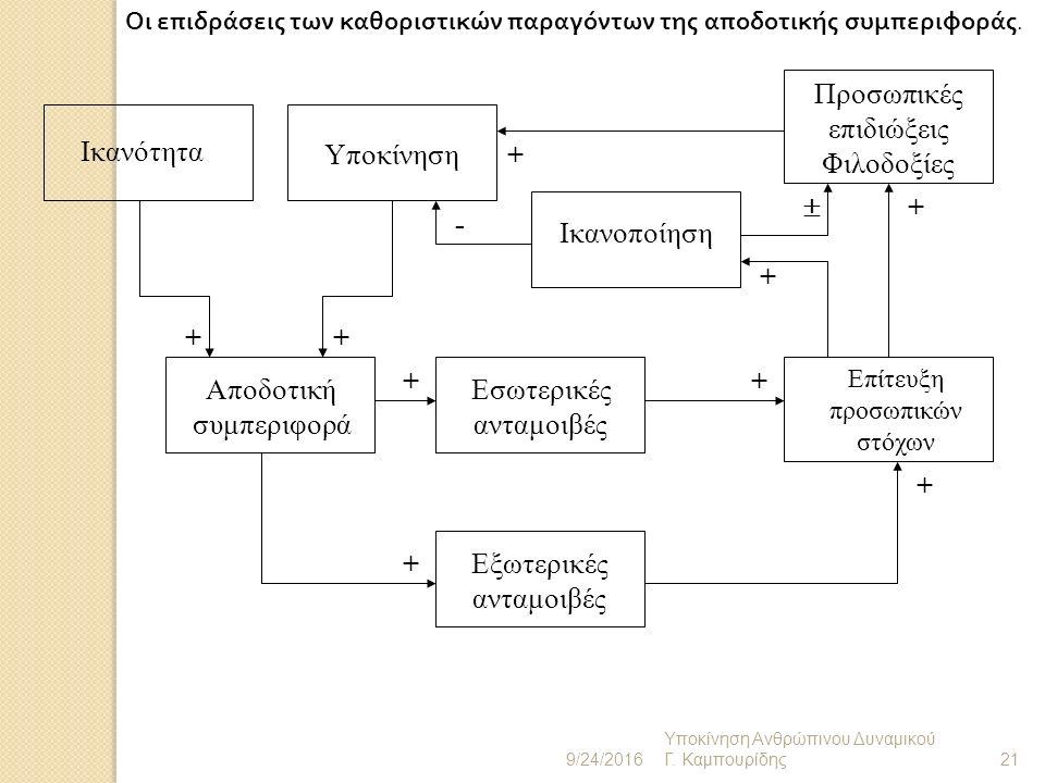Θεωρία Δύο Παραγόντων : Frederick Herzberg Παράγοντες Συντήρησης ( Φυσιολογικές ανάγκες και Συνθήκες εργασίας ): μπορούν να κάνουν τους εργαζόμενους δυστυχείς αλλά δεν τους παρακινούν ( Τα δύο πρώτα επίπεδα της πυραμίδος του Maslow) Οι παράγοντες παρακίνησης είναι οι ανάγκες υψηλότερου επιπέδου : K οινωνική αναγνώριση, εκτίμηση, προσωπική ανάπτυξη και η φύση της ίδιας της εργασίας 9/24/2016 Υποκίνηση Ανθρώπινου Δυναμικού Γ.