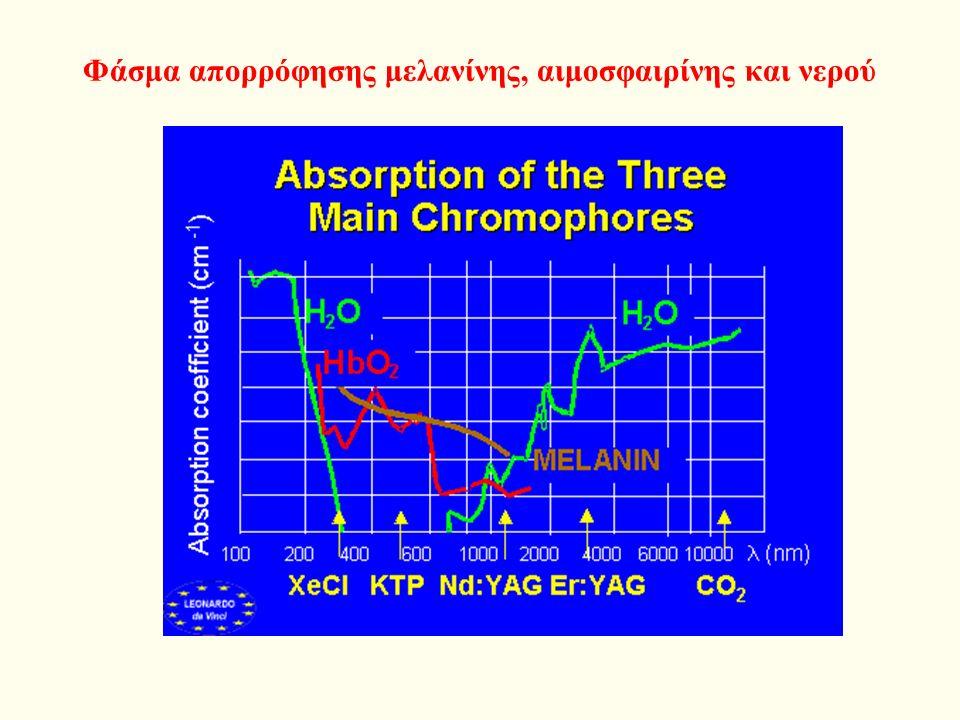 Φάσμα απορρόφησης μελανίνης και νερού