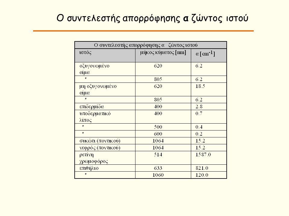 Φάσμα απορρόφησης μελανίνης, αιμοσφαιρίνης και νερού