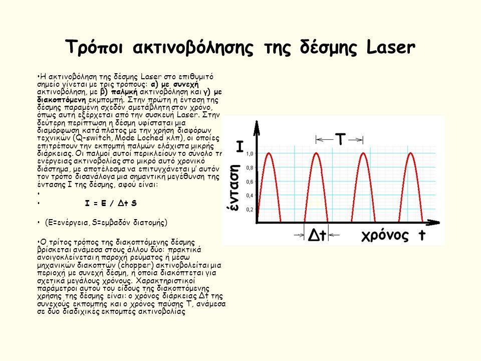 Οπτικά φαινόμενα Αλληλεπίδρασης φωτός Laser εξασθένηση δέσμης