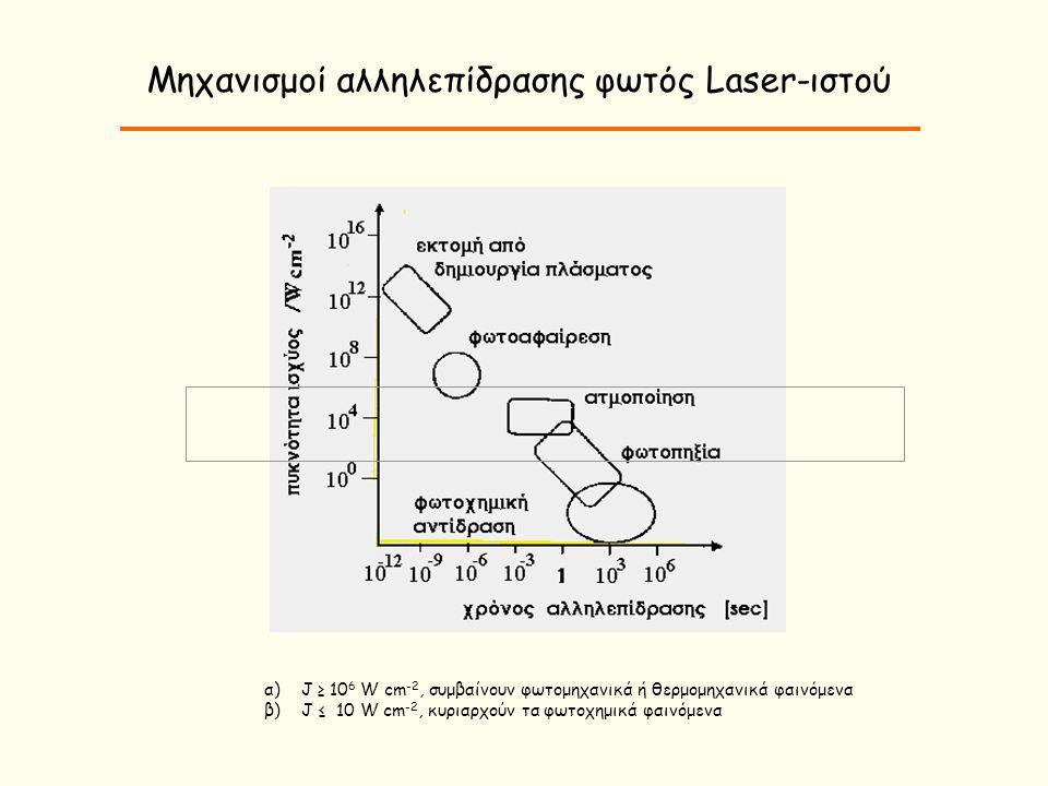 Οπτικά φαινόμενα από την αλληλεπίδραση ακτίνας Laser με τον βιολογικό ιστό Ανάκλαση Διαπερατότητα Απορρόφηση σκέδαση