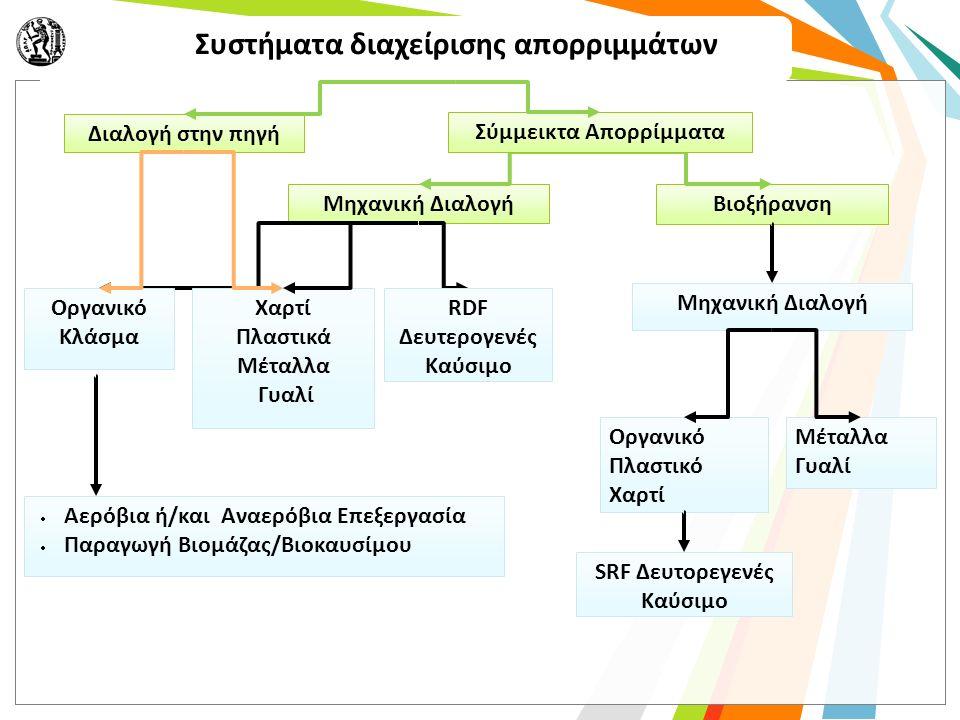 Μηχανική Διαλογή Οργανικό Κλάσμα Χαρτί Πλαστικά Μέταλλα Γυαλί RDF Δευτερογενές Καύσιμο  Αερόβια ή/και Αναερόβια Επεξεργασία  Παραγωγή Βιομάζας/Βιοκαυσίμου Συστήματα διαχείρισης απορριμμάτων Βιοξήρανση Μηχανική Διαλογή Οργανικό Πλαστικό Χαρτί Μέταλλα Γυαλί SRF Δευτορεγενές Καύσιμο Διαλογή στην πηγή Σύμμεικτα Απορρίμματα