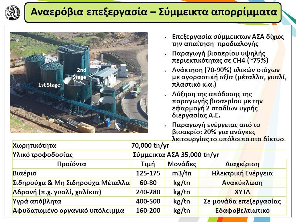 1st Stage 2nd Stage Χωρητικότητα70,000 tn/yr Υλικό τροφοδοσίας Σύμμεικτα ΑΣΑ 35,000 tn/yr ΠροϊόνταΤιμήΜονάδεςΔιαχείριση Βιαέριο125-175m3/tnΗλεκτρική Ενέργεια Σιδηρούχα & Μη Σιδηρούχα Μέταλλα60-80kg/tnΑνακύκλωση Αδρανή (π.χ.