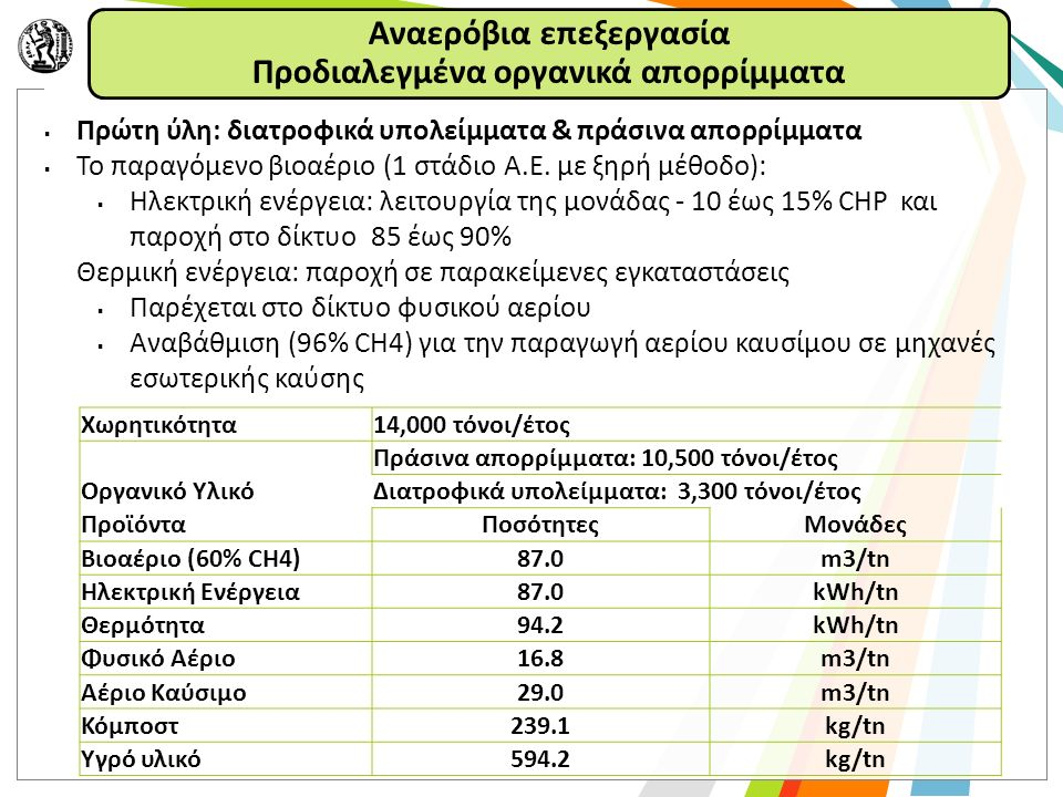  Πρώτη ύλη: διατροφικά υπολείμματα & πράσινα απορρίμματα  Το παραγόμενο βιοαέριο (1 στάδιο Α.Ε.