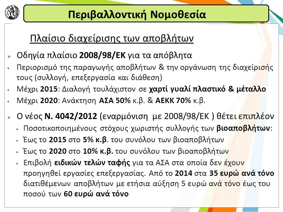 Περιβαλλοντική Νομοθεσία Νομοθεσία αναφορικά με τη διαχείριση των ΑΣΑ  Οδηγία 1999/31/EΚ για τη ταφή των αποβλήτων  Μέχρι 2010 μείωση διάθεσης βιοαποδομήσιμων στο 75% (1995)  Μέχρι 2013 μείωση διάθεσης βιοαποδομήσιμων στο 50% (1995)  Μέχρι 2020 μείωση διάθεσης βιοαποδομήσιμων στο 35% (1995)  Οδηγία 2009/28/ΕΚ για προώθηση της χρήσης ΑΠΕ από απόβλητα  Οδηγία 2000/76/ΕΚ σχετικά με την αποτέφρωση των αποβλήτων