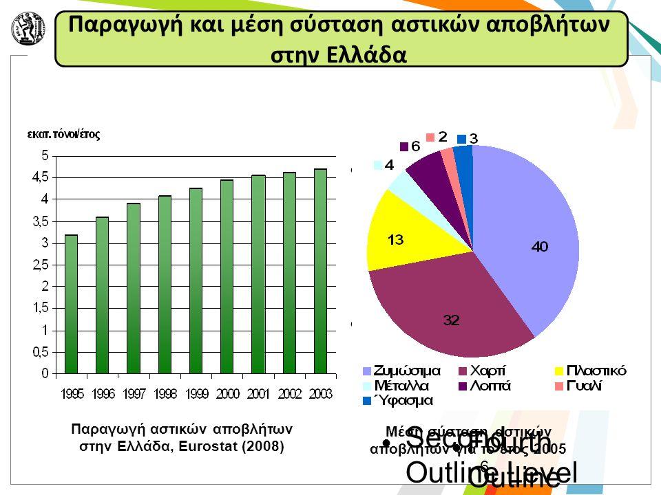 Διαχείριση ΑΣΑ: Ε.Ε. & Ελλάδα (Eurostat, 2008)