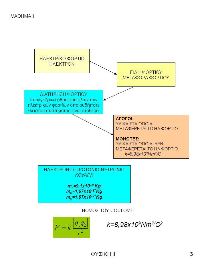 ΦΥΣΙΚΗ ΙΙ3 ΜΑΘΗΜΑ 1 ΗΛΕΚΤΡΙΚΟ ΦΟΡΤΙΟ ΗΛΕΚΤΡΟΝ ΕΙΔΗ ΦΟΡΤΙΟΥ ΜΕΤΑΦΟΡΑ ΦΟΡΤΙΟΥ ΔΙΑΤΗΡΗΣΗ ΦΟΡΤΙΟΥ Το αλγεβρικό άθροισμα όλων των ηλεκτρικών φορτίων οποιου