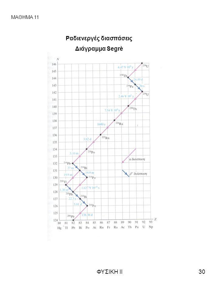 ΦΥΣΙΚΗ ΙΙ30 ΜΑΘΗΜΑ 11 Ραδιενεργές διασπάσεις Διάγραμμα Segrè