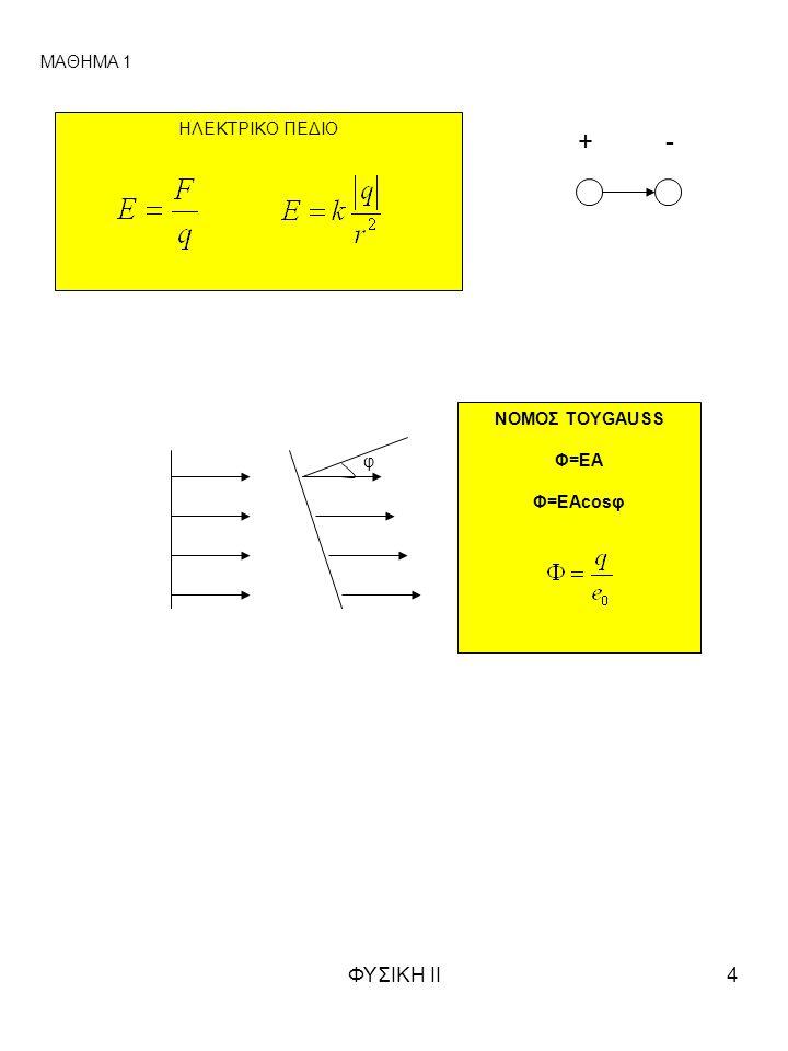 ΦΥΣΙΚΗ ΙΙ4 ΗΛΕΚΤΡΙΚΟ ΠΕΔΙΟ + - ΝΟΜΟΣ ΤΟΥGAUSS Φ=ΕΑ Φ=ΕΑcosφ φ ΜΑΘΗΜΑ 1