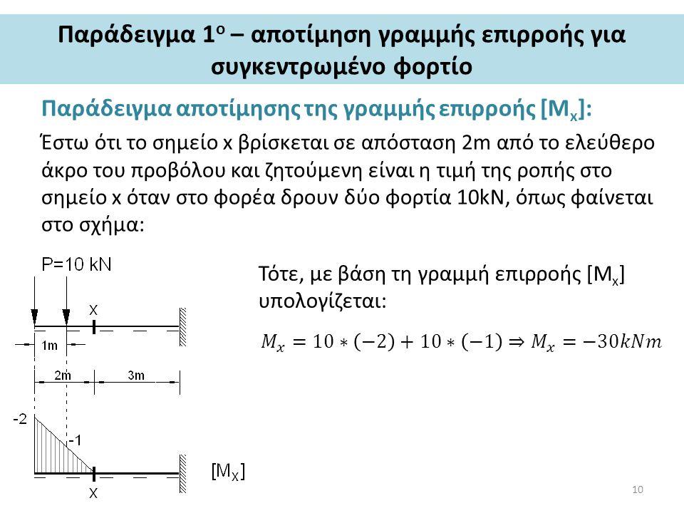 Παράδειγμα 1 ο – αποτίμηση γραμμής επιρροής για συγκεντρωμένο φορτίο Παράδειγμα αποτίμησης της γραμμής επιρροής [Μ x ]: Έστω ότι το σημείο x βρίσκεται σε απόσταση 2m από το ελεύθερο άκρο του προβόλου και ζητούμενη είναι η τιμή της ροπής στο σημείο x όταν στο φορέα δρουν δύο φορτία 10kN, όπως φαίνεται στο σχήμα: Τότε, με βάση τη γραμμή επιρροής [Μ x ] υπολογίζεται: 10