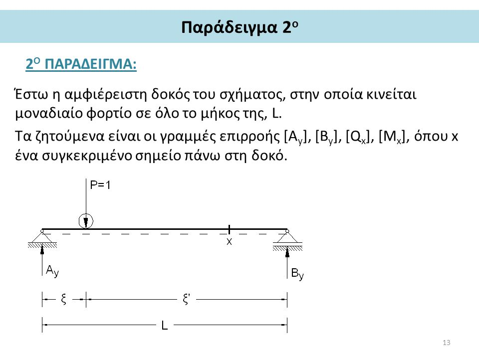 Παράδειγμα 2 ο 2 Ο ΠΑΡΑΔΕΙΓΜΑ: Έστω η αμφιέρειστη δοκός του σχήματος, στην οποία κινείται μοναδιαίο φορτίο σε όλο το μήκος της, L. Τα ζητούμενα είναι
