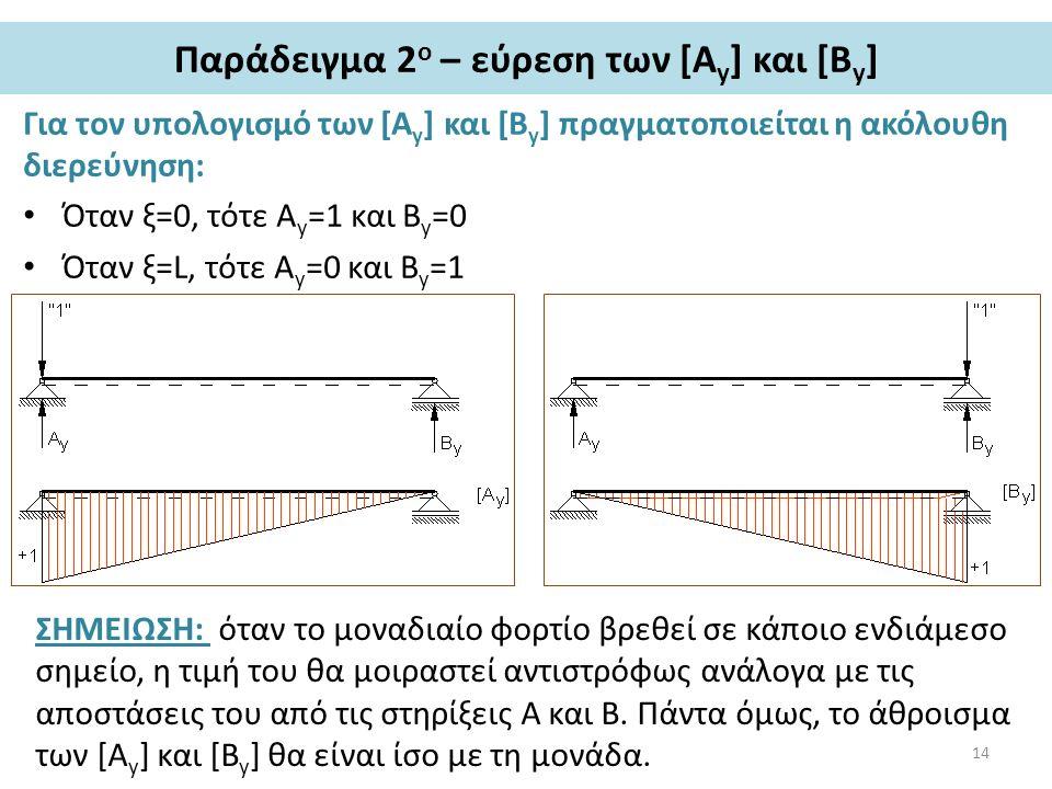 Παράδειγμα 2 ο – εύρεση των [Α y ] και [Β y ] Για τον υπολογισμό των [Α y ] και [B y ] πραγματοποιείται η ακόλουθη διερεύνηση: Όταν ξ=0, τότε Α y =1 και Β y =0 Όταν ξ=L, τότε Α y =0 και Β y =1 ΣΗΜΕΙΩΣΗ: όταν το μοναδιαίο φορτίο βρεθεί σε κάποιο ενδιάμεσο σημείο, η τιμή του θα μοιραστεί αντιστρόφως ανάλογα με τις αποστάσεις του από τις στηρίξεις Α και Β.
