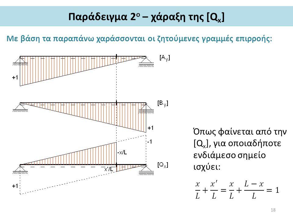 Παράδειγμα 2 ο – χάραξη της [Q x ] Με βάση τα παραπάνω χαράσσονται οι ζητούμενες γραμμές επιρροής: Όπως φαίνεται από την [Q x ], για οποιαδήποτε ενδιάμεσο σημείο ισχύει: 18