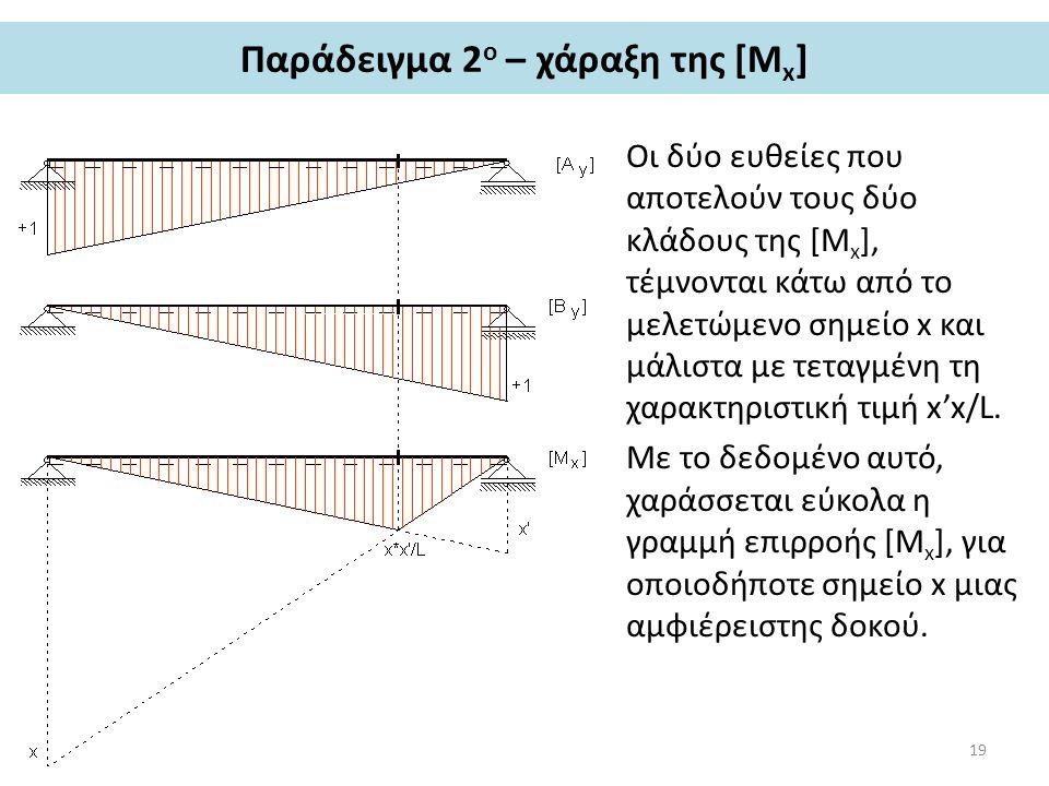 Παράδειγμα 2 ο – χάραξη της [M x ] Οι δύο ευθείες που αποτελούν τους δύο κλάδους της [Μ x ], τέμνονται κάτω από το μελετώμενο σημείο x και μάλιστα με τεταγμένη τη χαρακτηριστική τιμή x'x/L.