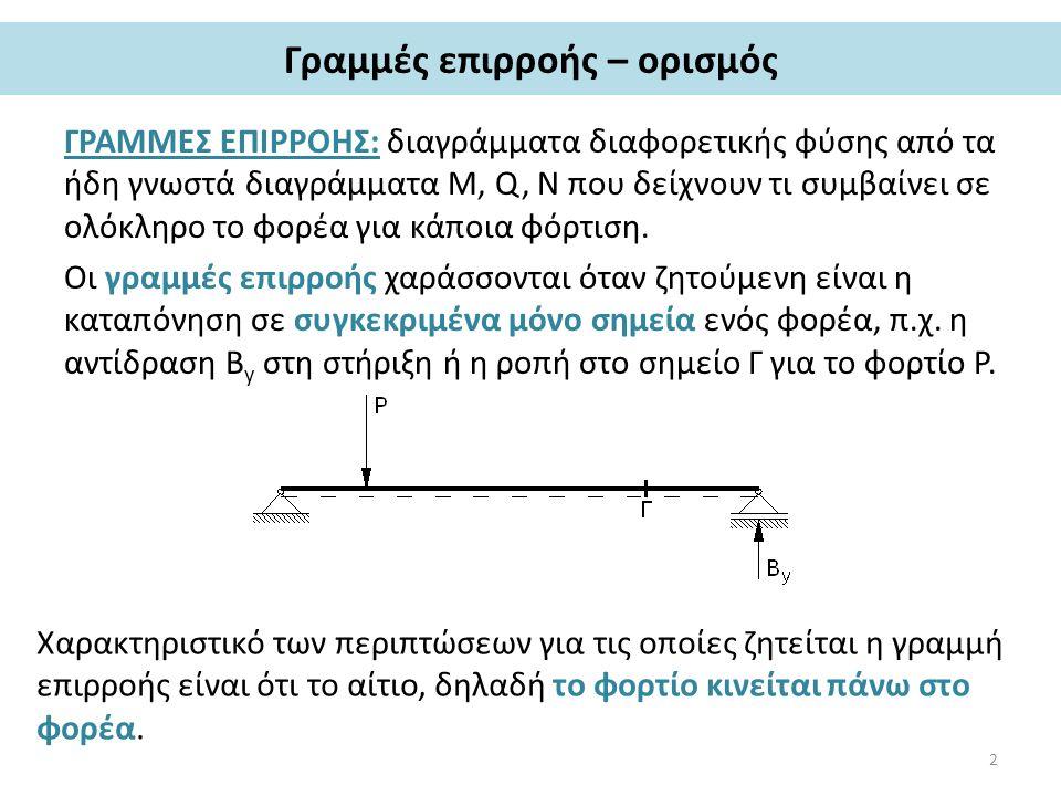 Γραμμές επιρροής – ορισμός ΓΡΑΜΜΕΣ ΕΠΙΡΡΟΗΣ: διαγράμματα διαφορετικής φύσης από τα ήδη γνωστά διαγράμματα M, Q, N που δείχνουν τι συμβαίνει σε ολόκληρο το φορέα για κάποια φόρτιση.