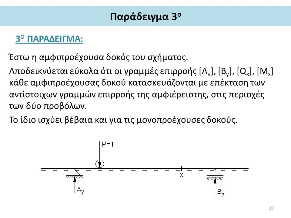 Παράδειγμα 3 ο 3 Ο ΠΑΡΑΔΕΙΓΜΑ: Έστω η αμφιπροέχουσα δοκός του σχήματος. Αποδεικνύεται εύκολα ότι οι γραμμές επιρροής [Α y ], [B y ], [Q x ], [Μ x ] κά