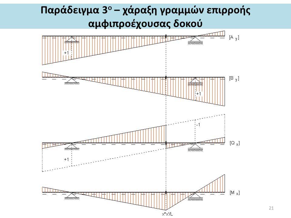 Παράδειγμα 3 ο – χάραξη γραμμών επιρροής αμφιπροέχουσας δοκού 21