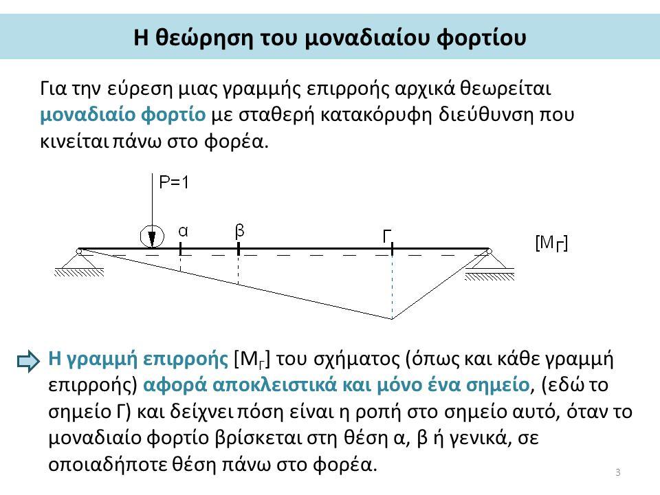 Η θεώρηση του μοναδιαίου φορτίου Για την εύρεση μιας γραμμής επιρροής αρχικά θεωρείται μοναδιαίο φορτίο με σταθερή κατακόρυφη διεύθυνση που κινείται π
