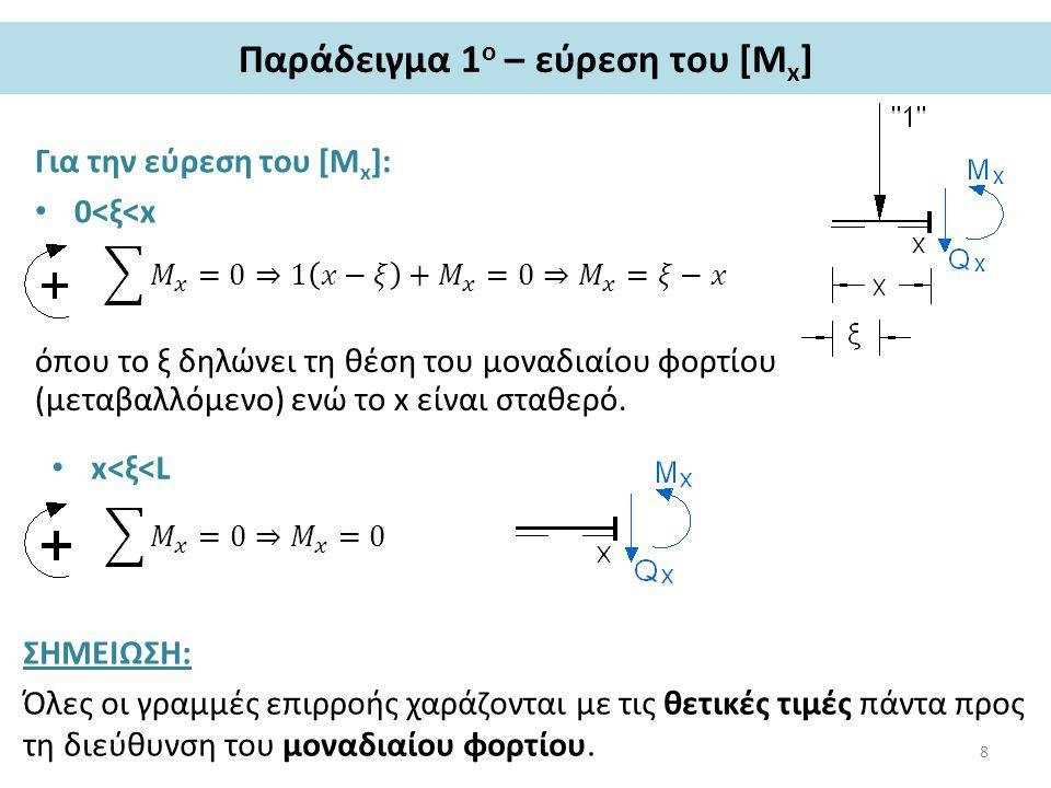 Παράδειγμα 1 ο – εύρεση του [M x ] Για την εύρεση του [M x ]: 0<ξ<x όπου το ξ δηλώνει τη θέση του μοναδιαίου φορτίου (μεταβαλλόμενο) ενώ το x είναι σταθερό.