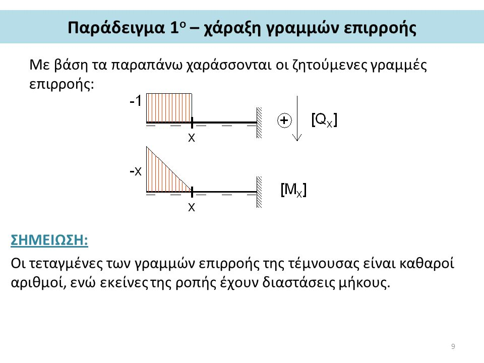 Παράδειγμα 1 ο – χάραξη γραμμών επιρροής Με βάση τα παραπάνω χαράσσονται οι ζητούμενες γραμμές επιρροής: ΣΗΜΕΙΩΣΗ: Οι τεταγμένες των γραμμών επιρροής της τέμνουσας είναι καθαροί αριθμοί, ενώ εκείνες της ροπής έχουν διαστάσεις μήκους.