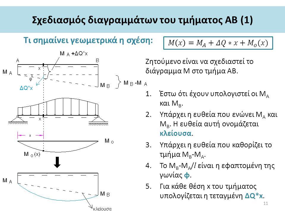 Σχεδιασμός διαγραμμάτων του τμήματος ΑΒ (1) Τι σημαίνει γεωμετρικά η σχέση: Ζητούμενο είναι να σχεδιαστεί το διάγραμμα Μ στο τμήμα ΑΒ.