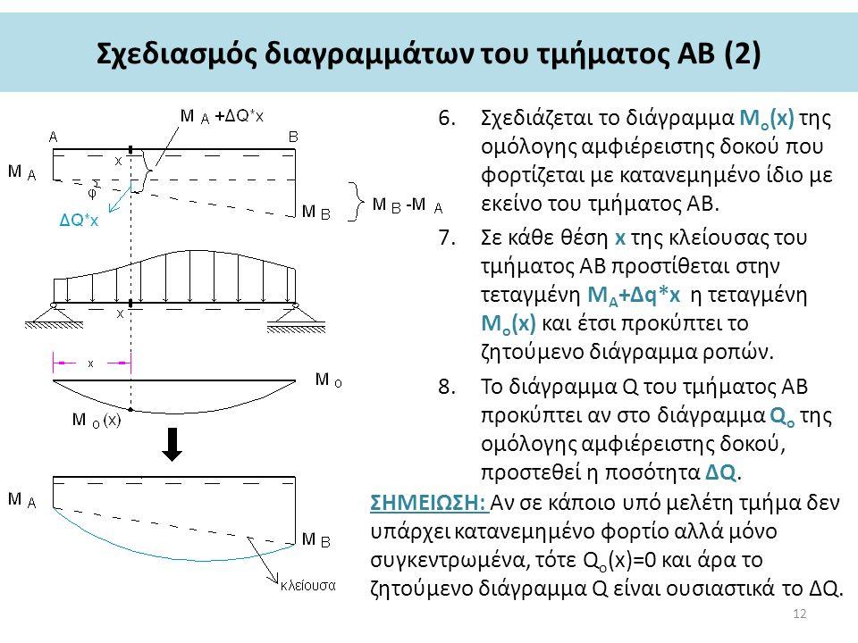 Σχεδιασμός διαγραμμάτων του τμήματος ΑΒ (2) 6.Σχεδιάζεται το διάγραμμα Μ ο (x) της ομόλογης αμφιέρειστης δοκού που φορτίζεται με κατανεμημένο ίδιο με εκείνο του τμήματος ΑΒ.