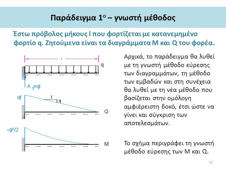 Παράδειγμα 1 ο – γνωστή μέθοδος Έστω πρόβολος μήκους l που φορτίζεται με κατανεμημένο φορτίο q.