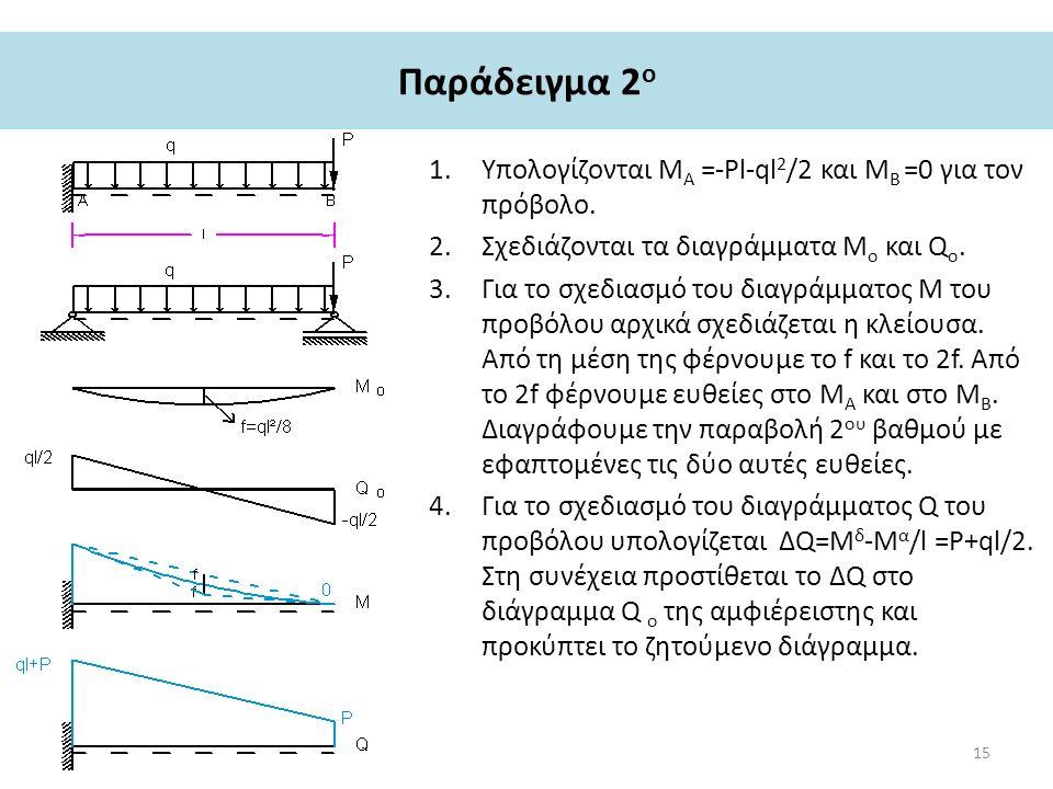 Παράδειγμα 2 ο 1.Υπολογίζονται Μ Α =-Pl-ql 2 /2 και Μ Β =0 για τον πρόβολο.