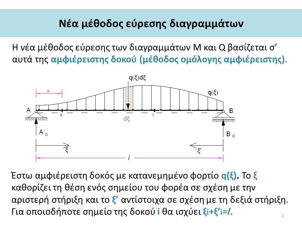 Νέα μέθοδος εύρεσης διαγραμμάτων Η νέα μέθοδος εύρεσης των διαγραμμάτων Μ και Q βασίζεται σ' αυτά της αμφιέρειστης δοκού (μέθοδος ομόλογης αμφιέρειστης).