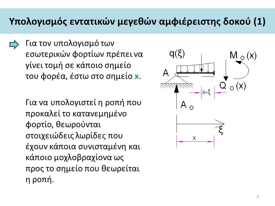 Υπολογισμός εντατικών μεγεθών αμφιέρειστης δοκού (1) Για τον υπολογισμό των εσωτερικών φορτίων πρέπει να γίνει τομή σε κάποιο σημείο του φορέα, έστω στο σημείο x.