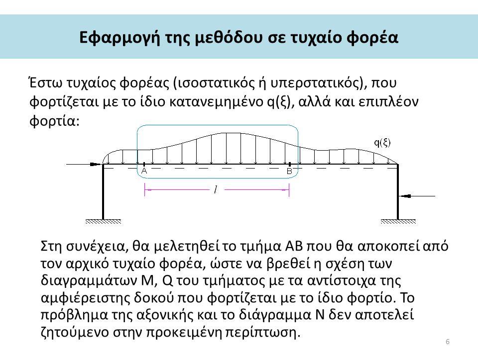 Εφαρμογή της μεθόδου σε τυχαίο φορέα Έστω τυχαίος φορέας (ισοστατικός ή υπερστατικός), που φορτίζεται με το ίδιο κατανεμημένο q(ξ), αλλά και επιπλέον φορτία: Στη συνέχεια, θα μελετηθεί το τμήμα ΑΒ που θα αποκοπεί από τον αρχικό τυχαίο φορέα, ώστε να βρεθεί η σχέση των διαγραμμάτων Μ, Q του τμήματος με τα αντίστοιχα της αμφιέρειστης δοκού που φορτίζεται με το ίδιο φορτίο.