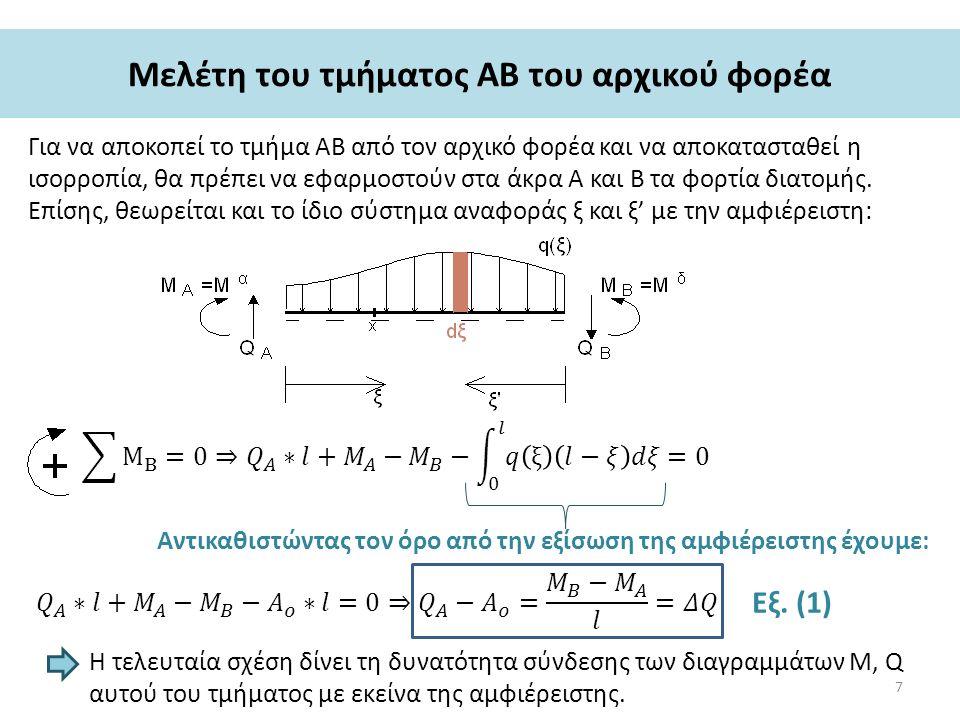 Μελέτη του τμήματος ΑΒ του αρχικού φορέα Για να αποκοπεί το τμήμα ΑΒ από τον αρχικό φορέα και να αποκατασταθεί η ισορροπία, θα πρέπει να εφαρμοστούν στα άκρα Α και Β τα φορτία διατομής.