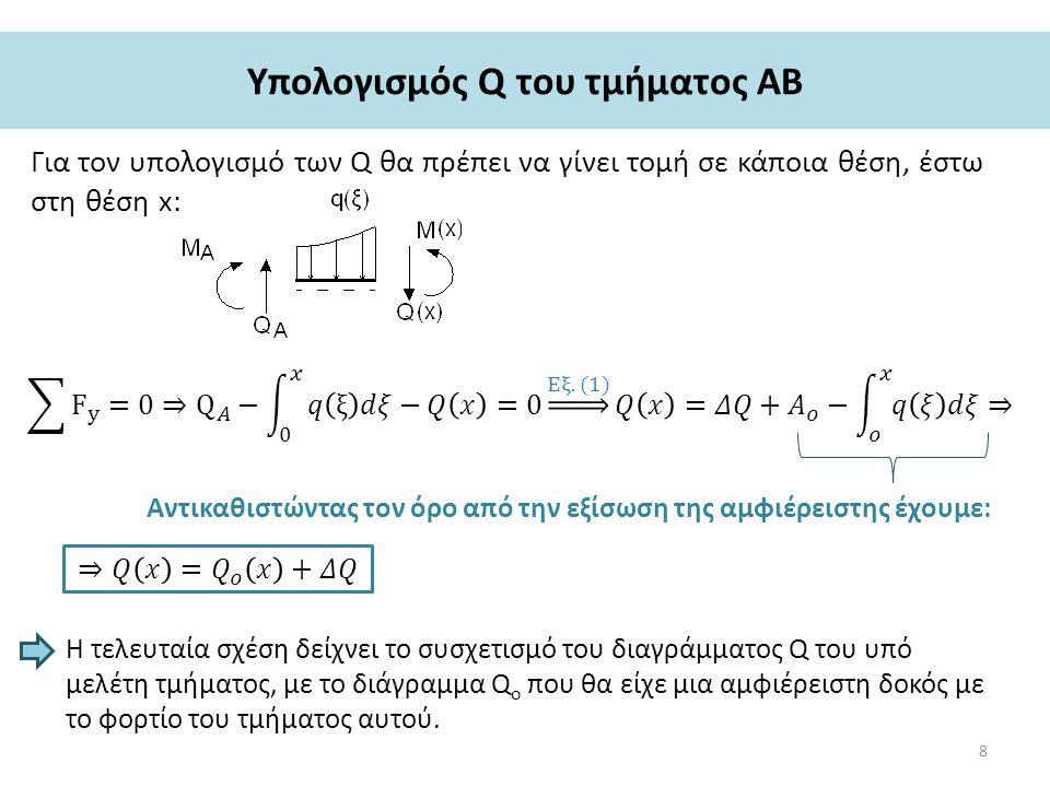Υπολογισμός Q του τμήματος ΑΒ Για τον υπολογισμό των Q θα πρέπει να γίνει τομή σε κάποια θέση, έστω στη θέση x: Αντικαθιστώντας τον όρο από την εξίσωση της αμφιέρειστης έχουμε: Η τελευταία σχέση δείχνει το συσχετισμό του διαγράμματος Q του υπό μελέτη τμήματος, με το διάγραμμα Q ο που θα είχε μια αμφιέρειστη δοκός με το φορτίο του τμήματος αυτού.