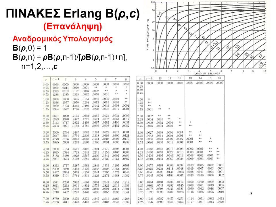 3 Αναδρομικός Υπολογισμός Β(ρ,0) = 1 Β(ρ,n) = ρΒ(ρ,n-1)/[ρΒ(ρ,n-1)+n], n=1,2,…,c ΠΙΝΑΚΕΣ Erlang B(ρ,c) (Επανάληψη)