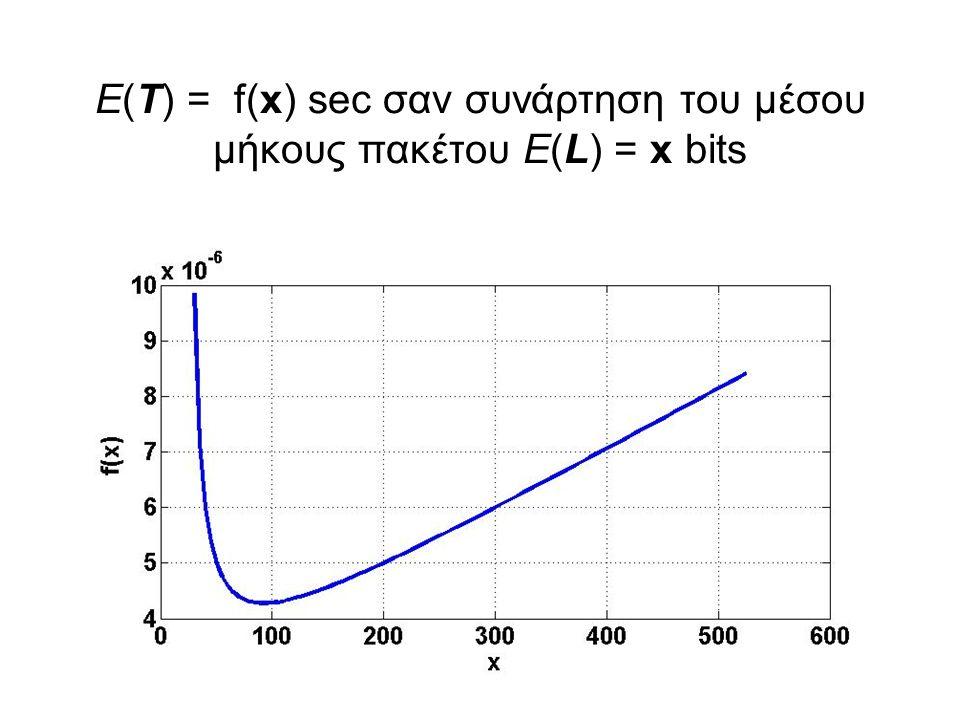 Ε(Τ) = f(x) sec σαν συνάρτηση του μέσου μήκους πακέτου E(L) = x bits